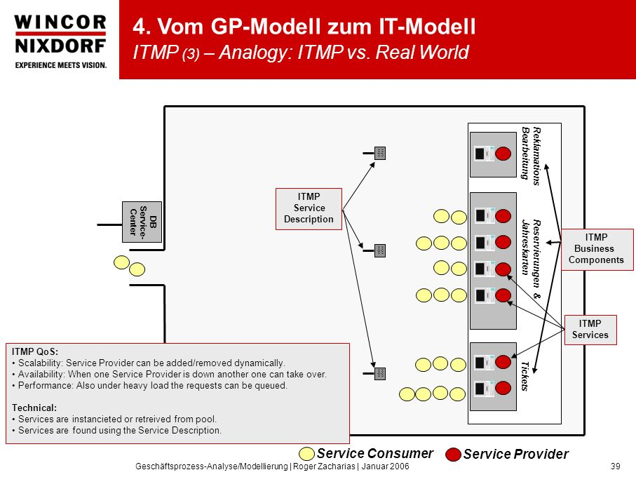 4. Vom GP-Modell zum IT-Modell ITMP (3) – Analogy: ITMP vs. Real World