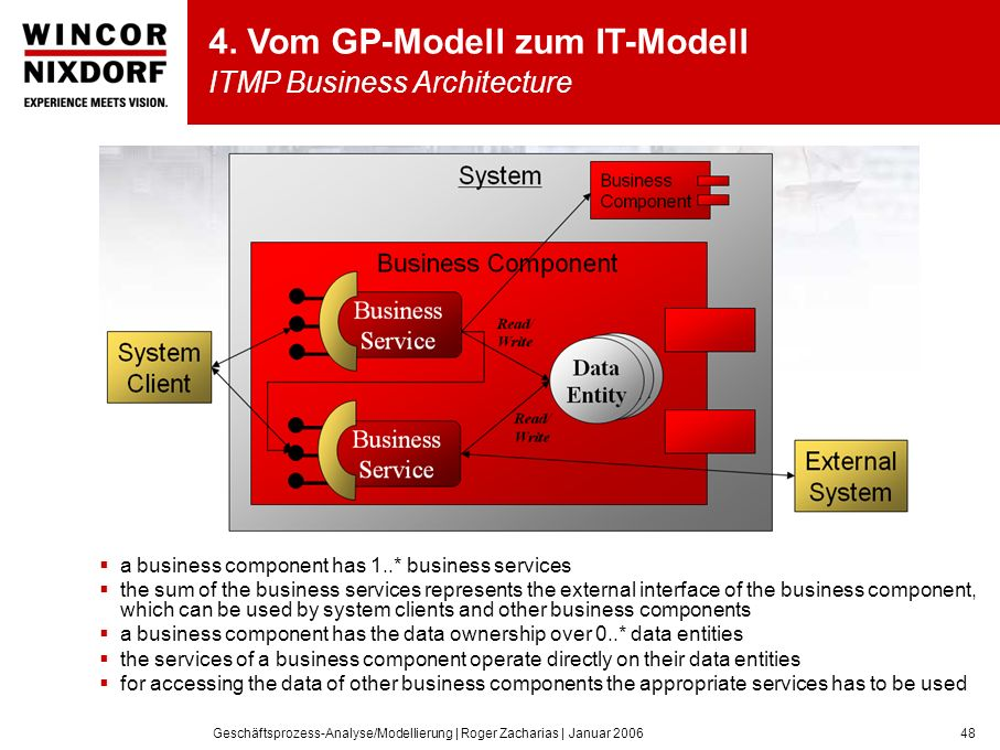 4. Vom GP-Modell zum IT-Modell ITMP Business Architecture