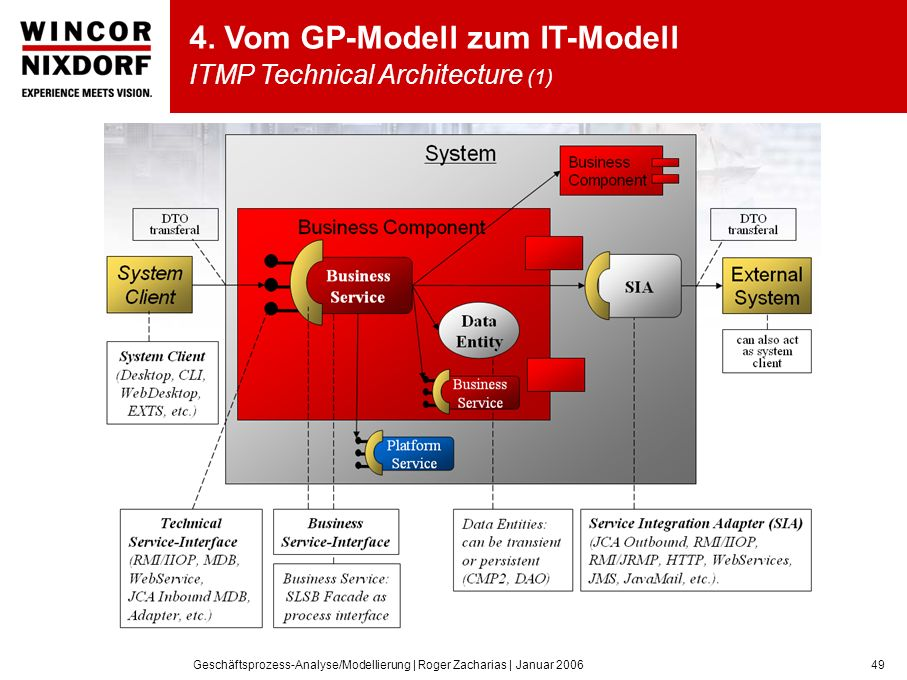 4. Vom GP-Modell zum IT-Modell ITMP Technical Architecture (1)