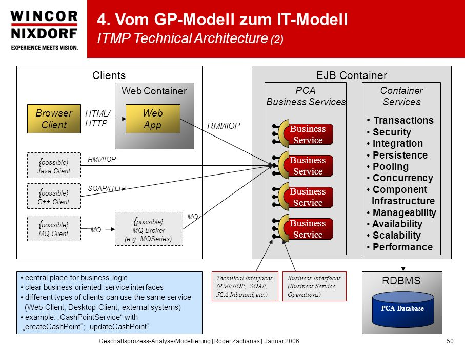 4. Vom GP-Modell zum IT-Modell ITMP Technical Architecture (2)