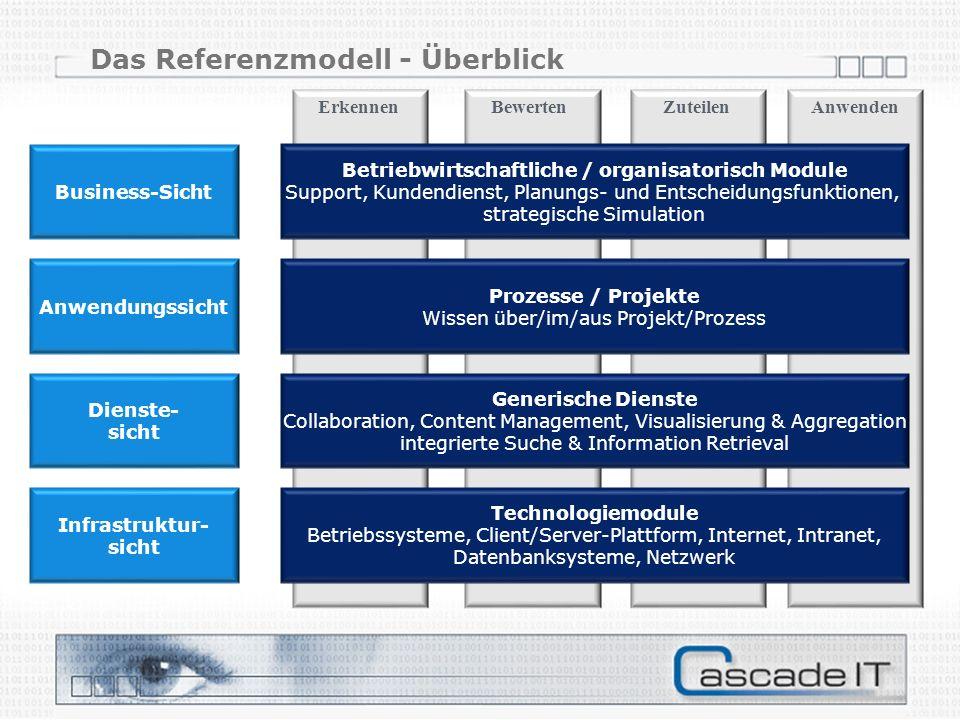 Das Referenzmodell - Überblick