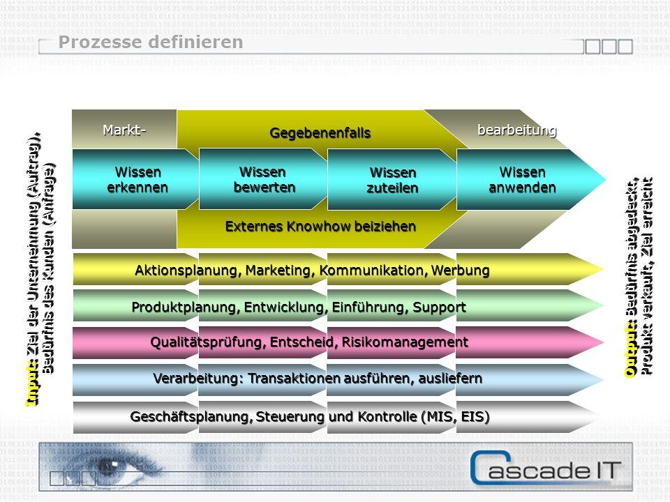 Prozesse definieren Gegebenenfalls Externes Knowhow beiziehen Wissen