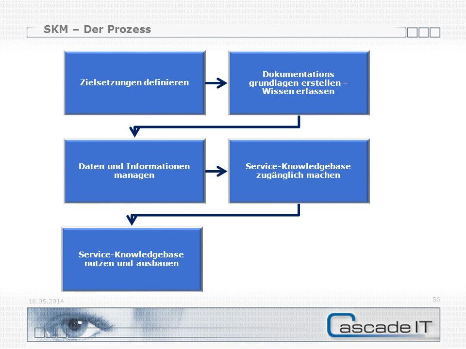 SKM – Der Prozess Zielsetzungen definieren