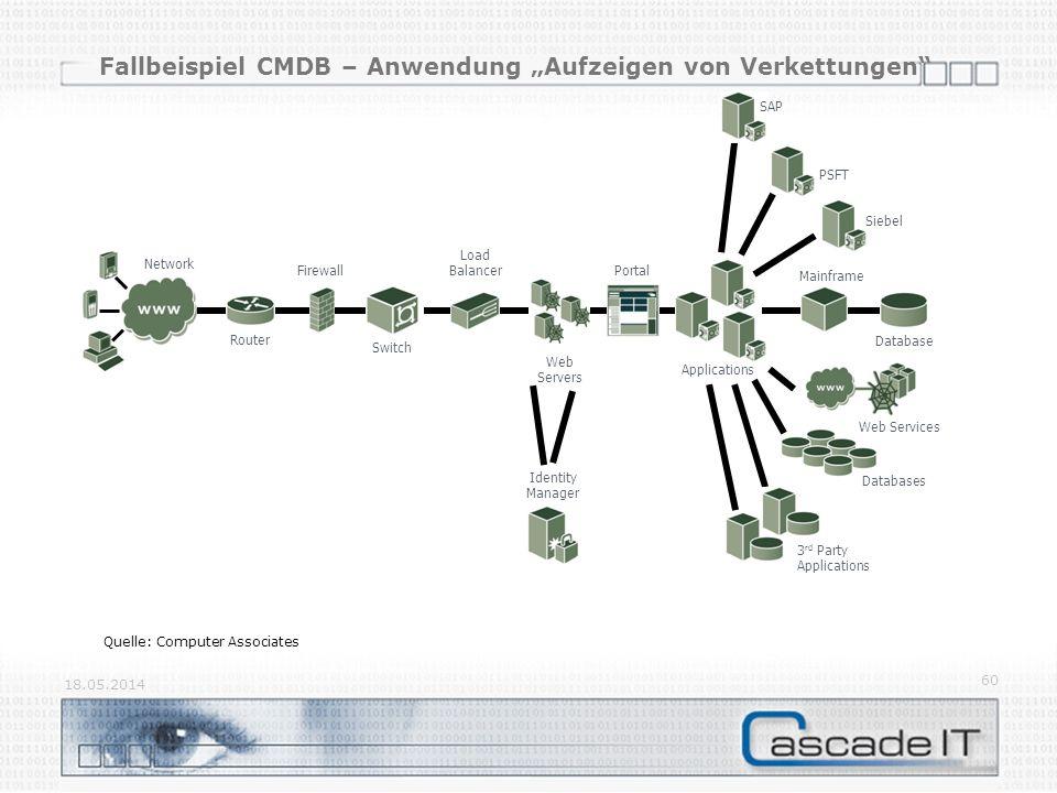 """Fallbeispiel CMDB – Anwendung """"Aufzeigen von Verkettungen"""