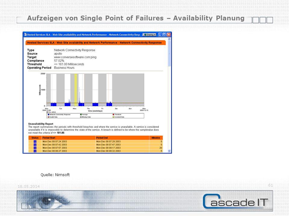 Aufzeigen von Single Point of Failures – Availability Planung