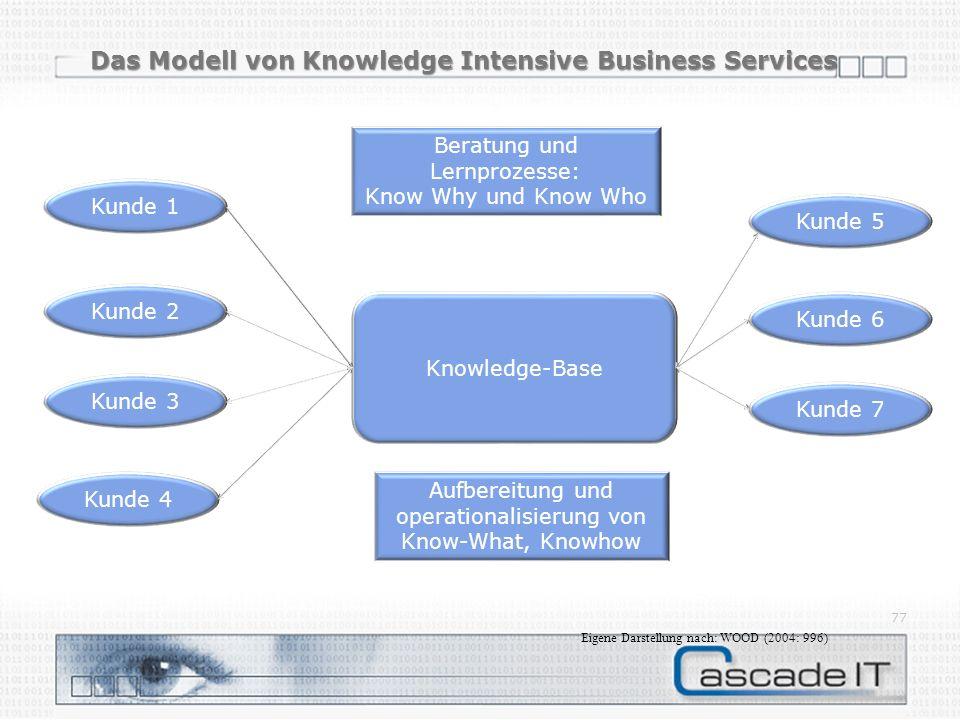 Das Modell von Knowledge Intensive Business Services