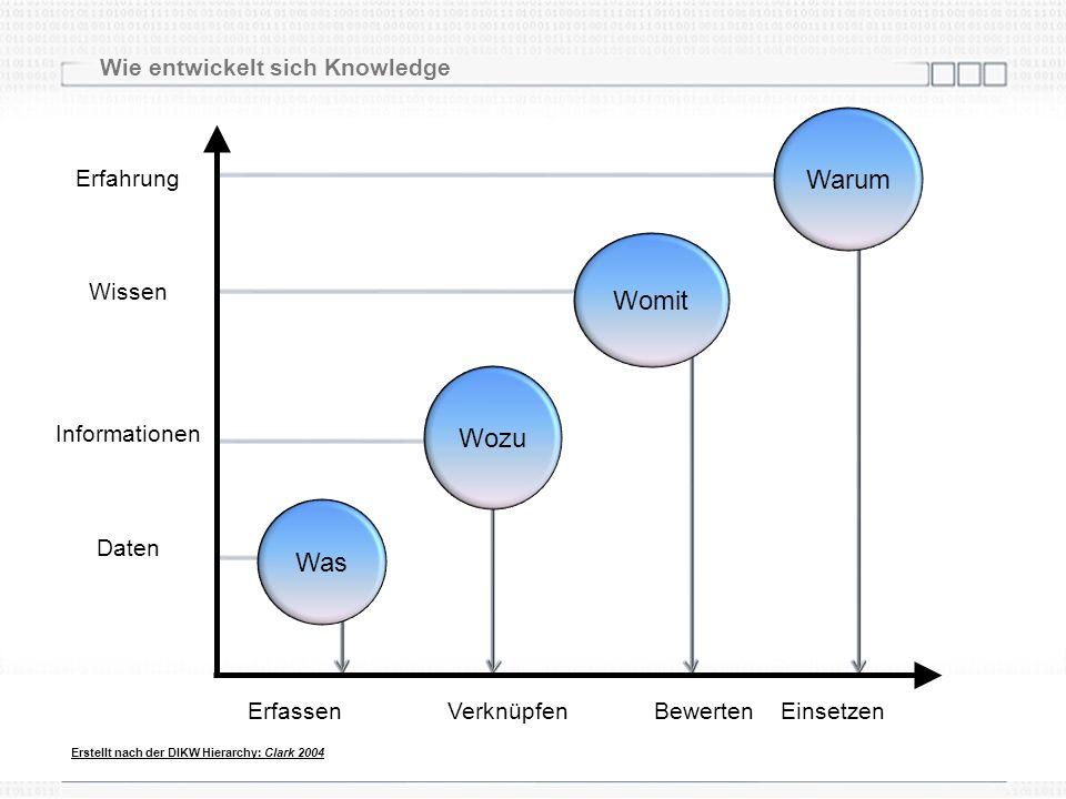 Wie entwickelt sich Knowledge