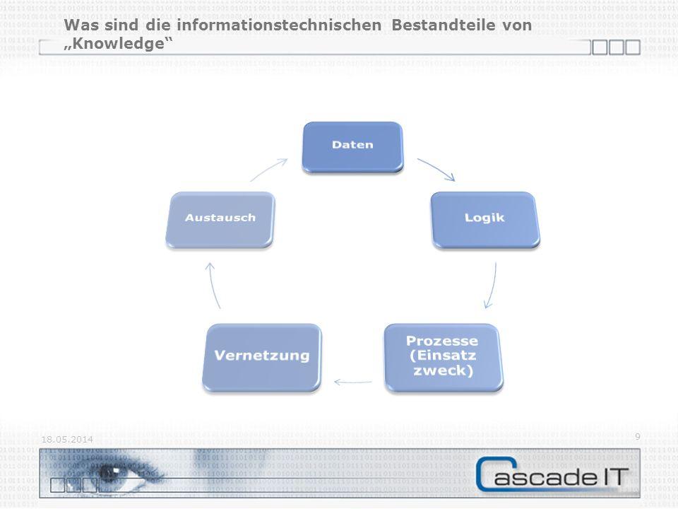 """Was sind die informationstechnischen Bestandteile von """"Knowledge"""