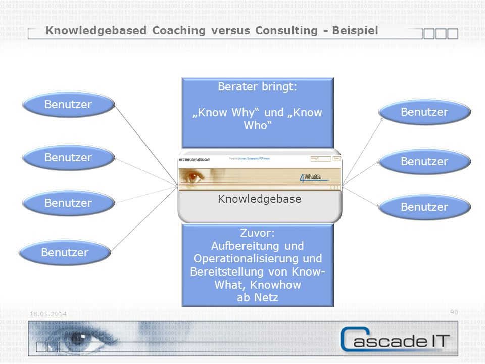 Knowledgebased Coaching versus Consulting - Beispiel