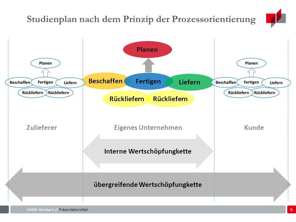 Studienplan nach dem Prinzip der Prozessorientierung
