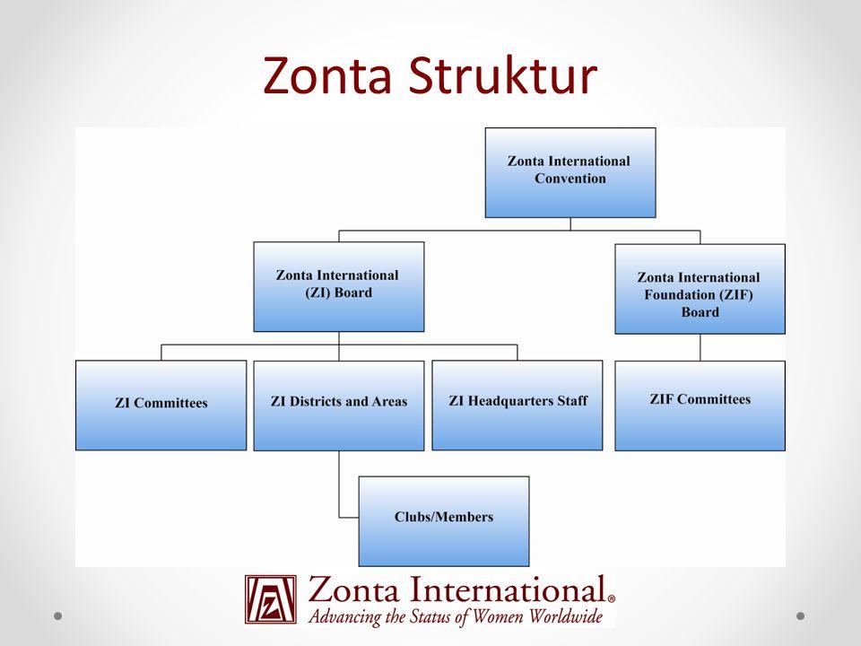 Zonta Struktur