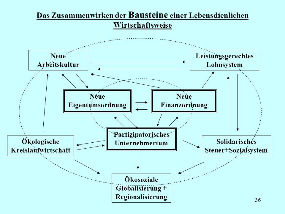 Das Zusammenwirken der Bausteine einer Lebensdienlichen Wirtschaftsweise
