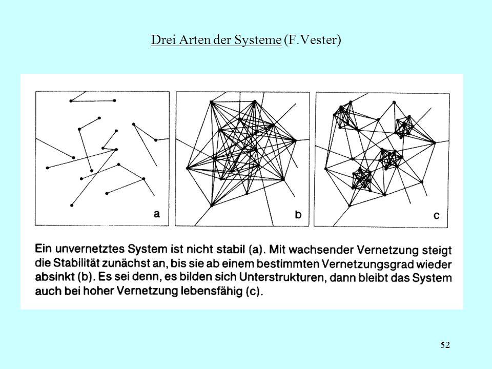 Drei Arten der Systeme (F.Vester)
