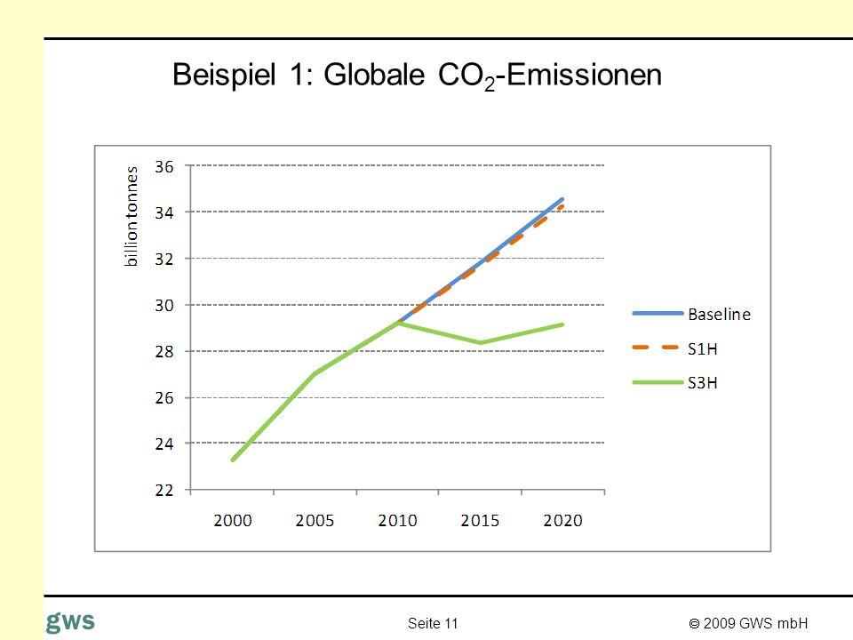 Beispiel 1: Globale CO2-Emissionen