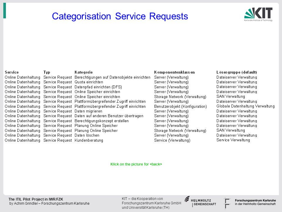 Categorisation Service Requests