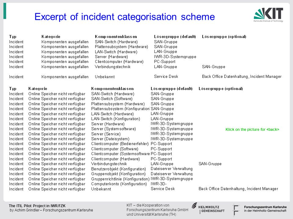 Excerpt of incident categorisation scheme