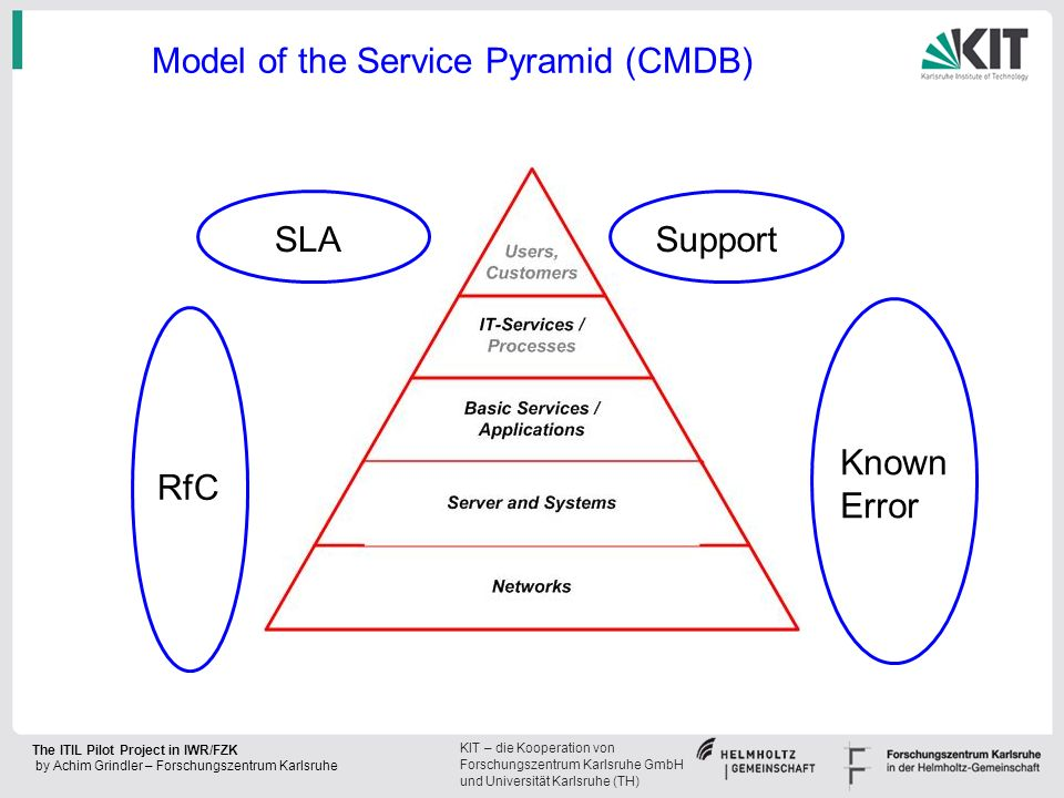 Model of the Service Pyramid (CMDB)