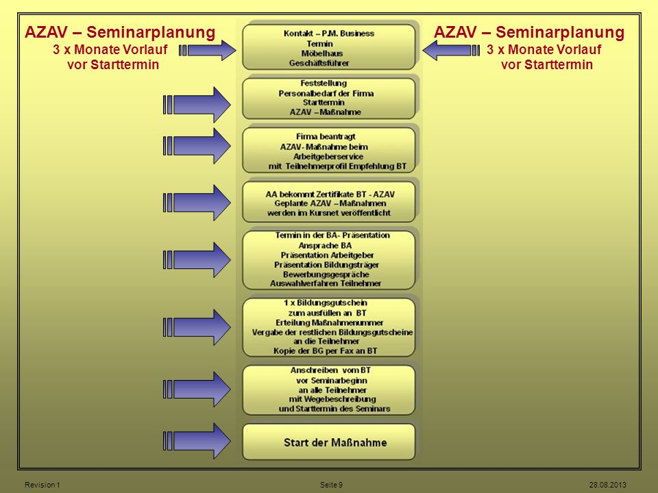 AZAV – Seminarplanung AZAV – Seminarplanung 3 x Monate Vorlauf