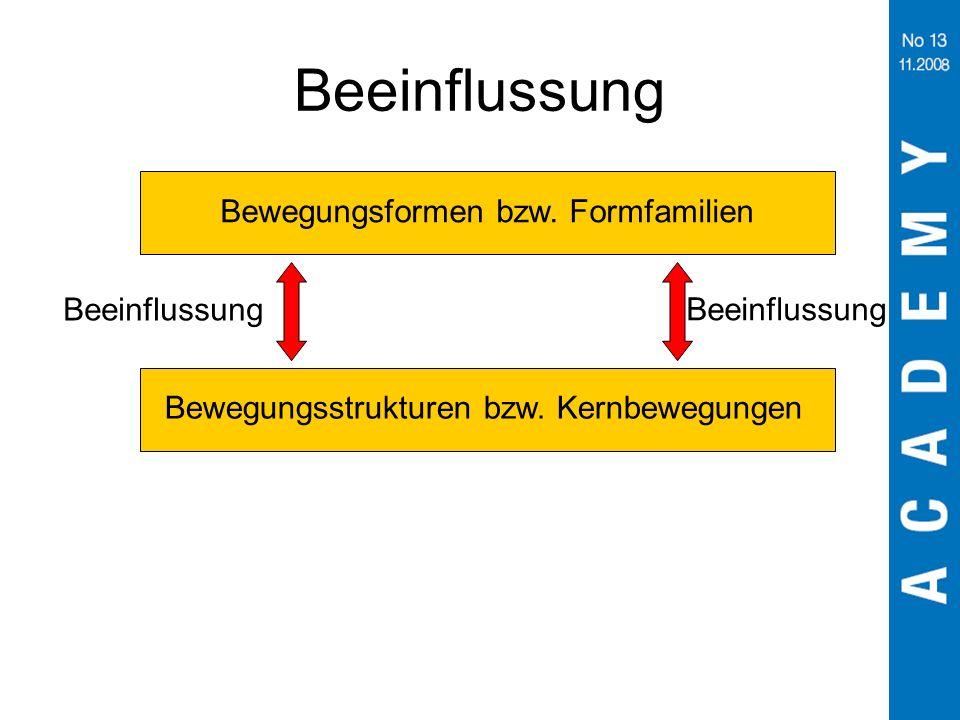 Beeinflussung Bewegungsformen bzw. Formfamilien Beeinflussung