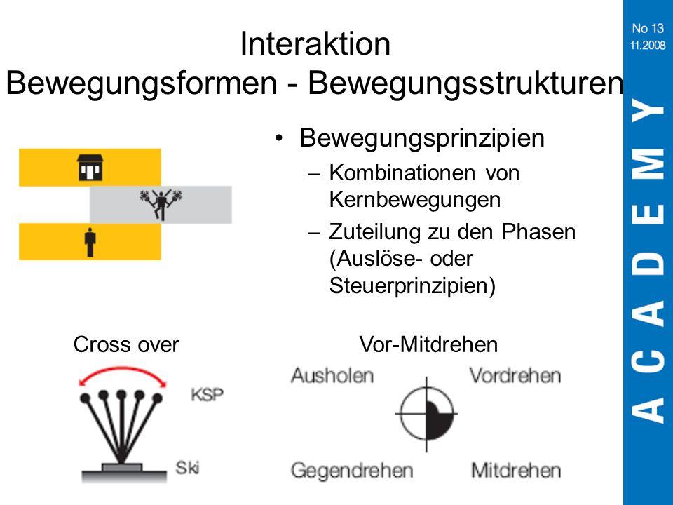 Interaktion Bewegungsformen - Bewegungsstrukturen