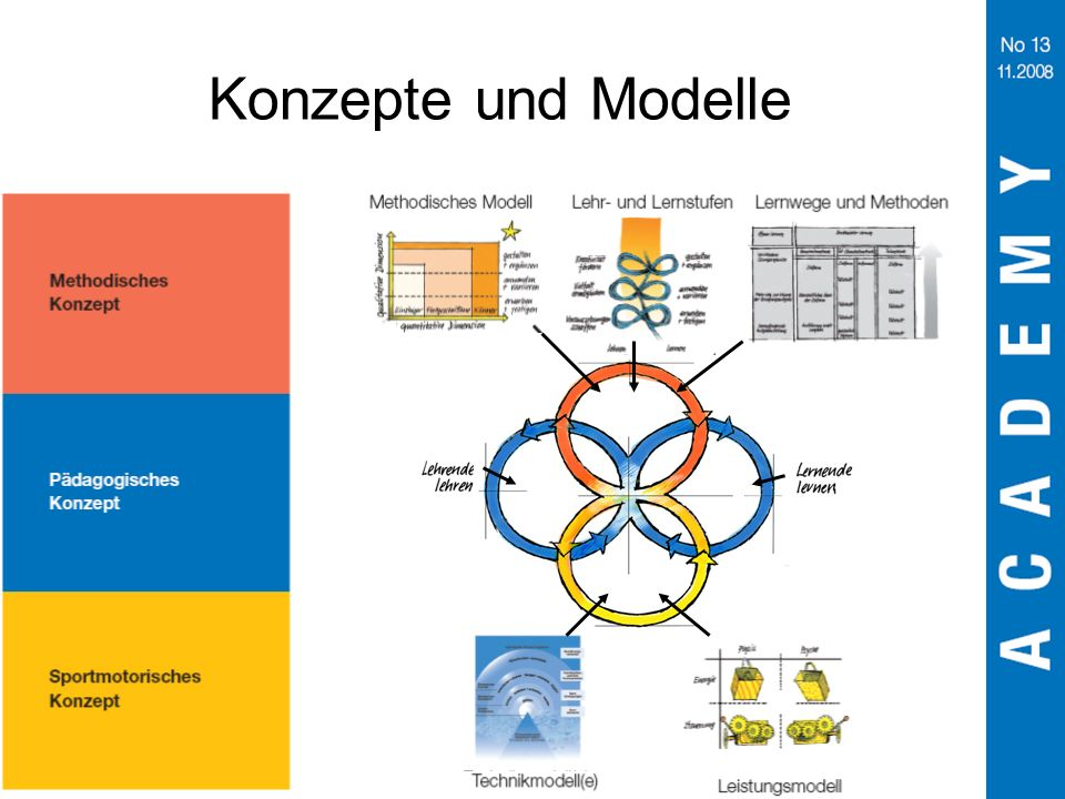 Konzepte und Modelle Ordnung nach Konzepten (Konzept = Zusammenfassung von Sachverhalten, die sich durch gemeinsame Merkmale auszeichnen)