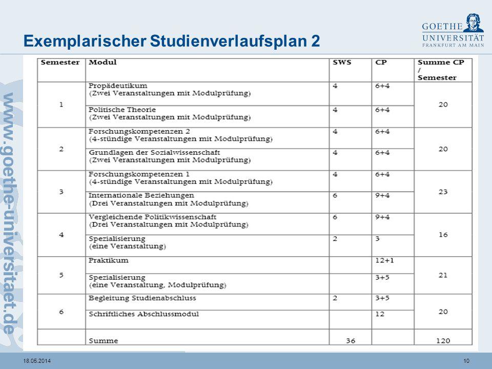 Anmeldungen/Prüfungen/Modulzettel