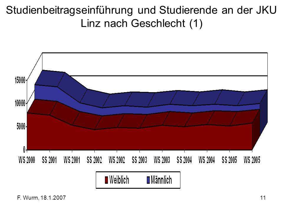 Studienbeitragseinführung und Studierende an der JKU Linz nach Geschlecht (1)