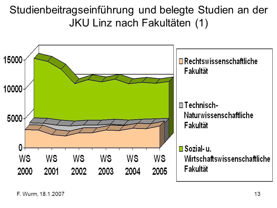 Studienbeitragseinführung und belegte Studien an der JKU Linz nach Fakultäten (1)