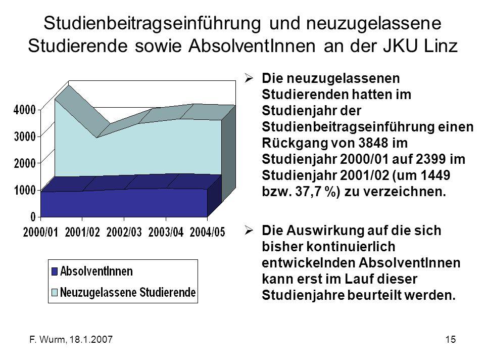 Studienbeitragseinführung und neuzugelassene Studierende sowie AbsolventInnen an der JKU Linz