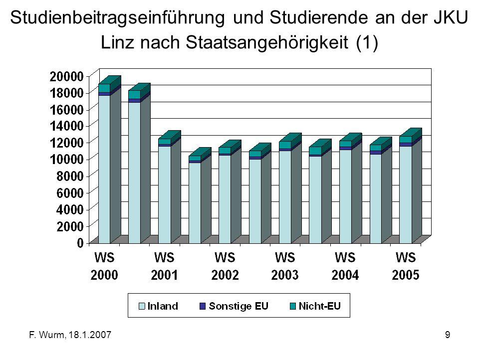 Studienbeitragseinführung und Studierende an der JKU Linz nach Staatsangehörigkeit (1)