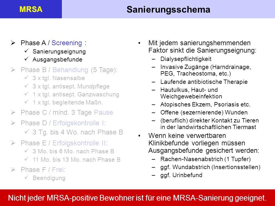 Sanierungsschema MRSA