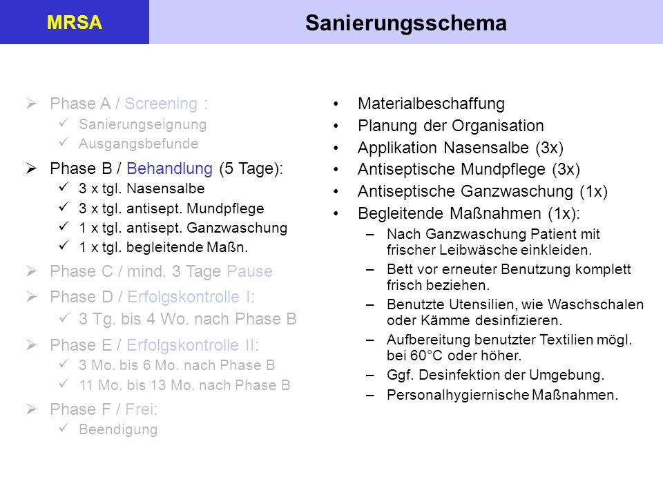 Sanierungsschema MRSA Phase A / Screening :