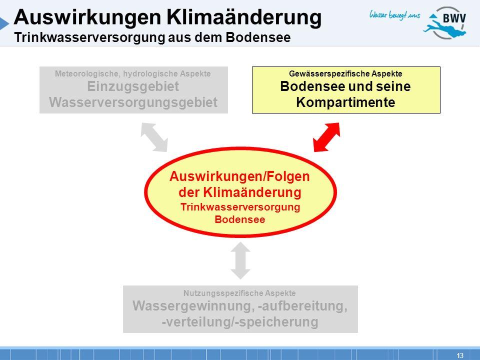 Auswirkungen Klimaänderung Trinkwasserversorgung aus dem Bodensee