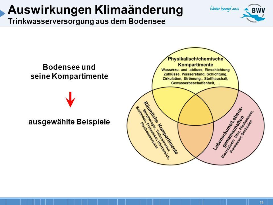 Bodensee und seine Kompartimente ausgewählte Beispiele