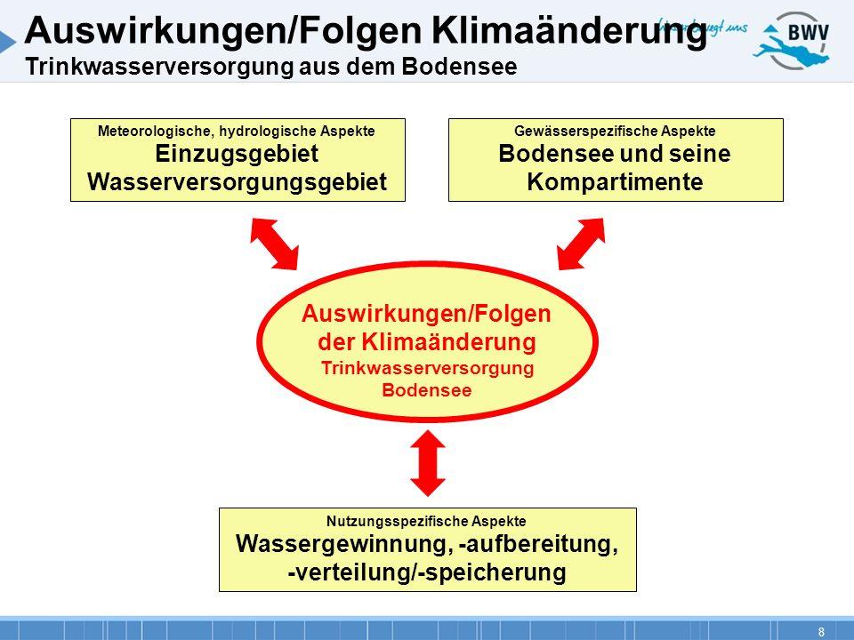 Auswirkungen/Folgen Klimaänderung Trinkwasserversorgung aus dem Bodensee