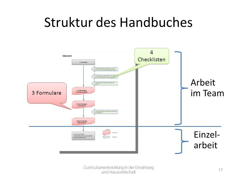 Struktur des Handbuches
