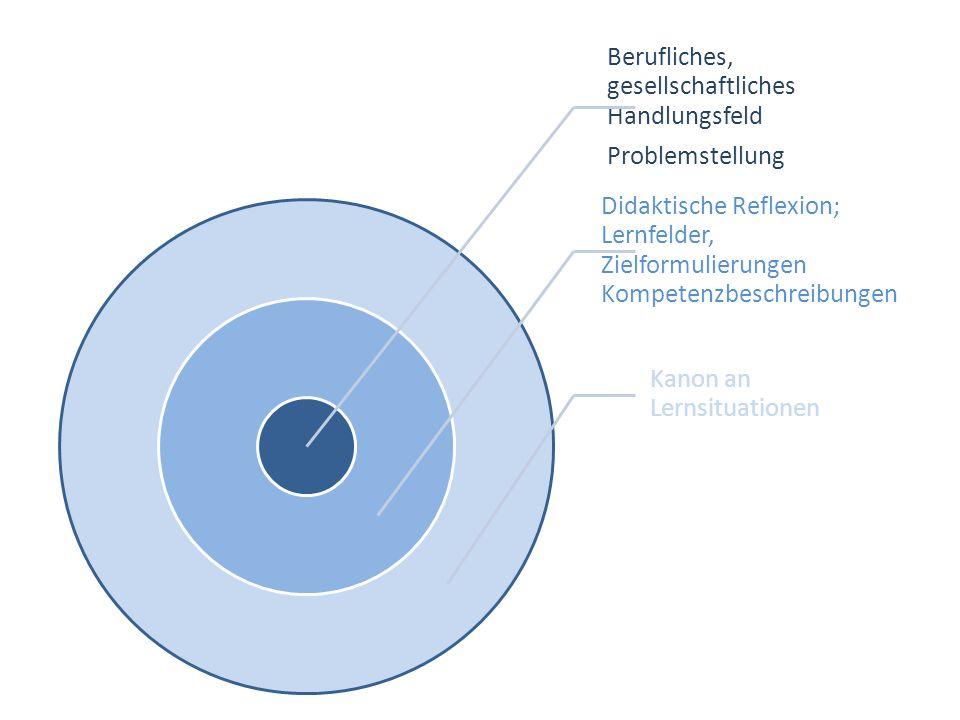 Problemstellung Berufliches, gesellschaftliches Handlungsfeld. Didaktische Reflexion; Lernfelder, Zielformulierungen Kompetenzbeschreibungen.