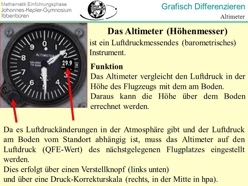 Das Altimeter (Höhenmesser)