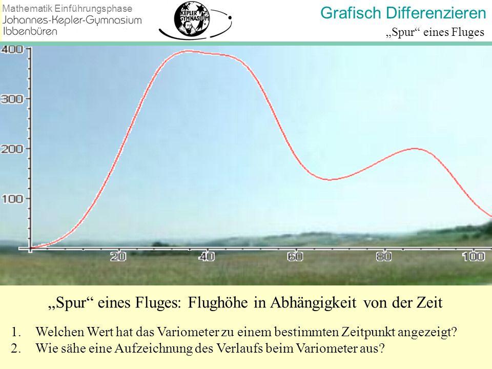 """""""Spur eines Fluges: Flughöhe in Abhängigkeit von der Zeit"""
