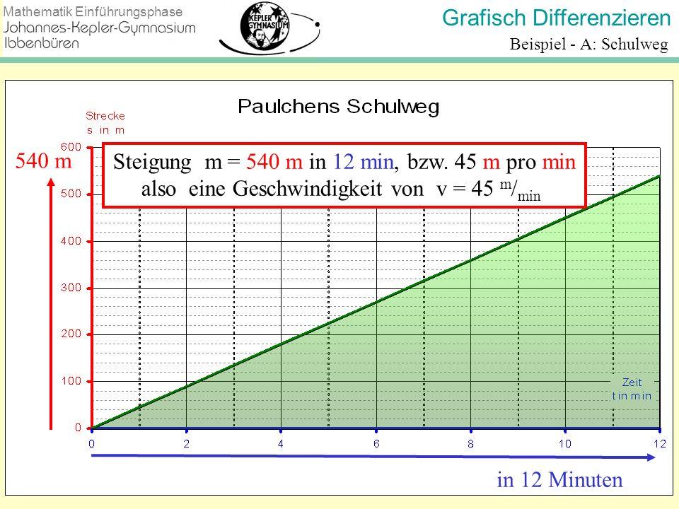 Steigung m = 540 m in 12 min, bzw. 45 m pro min