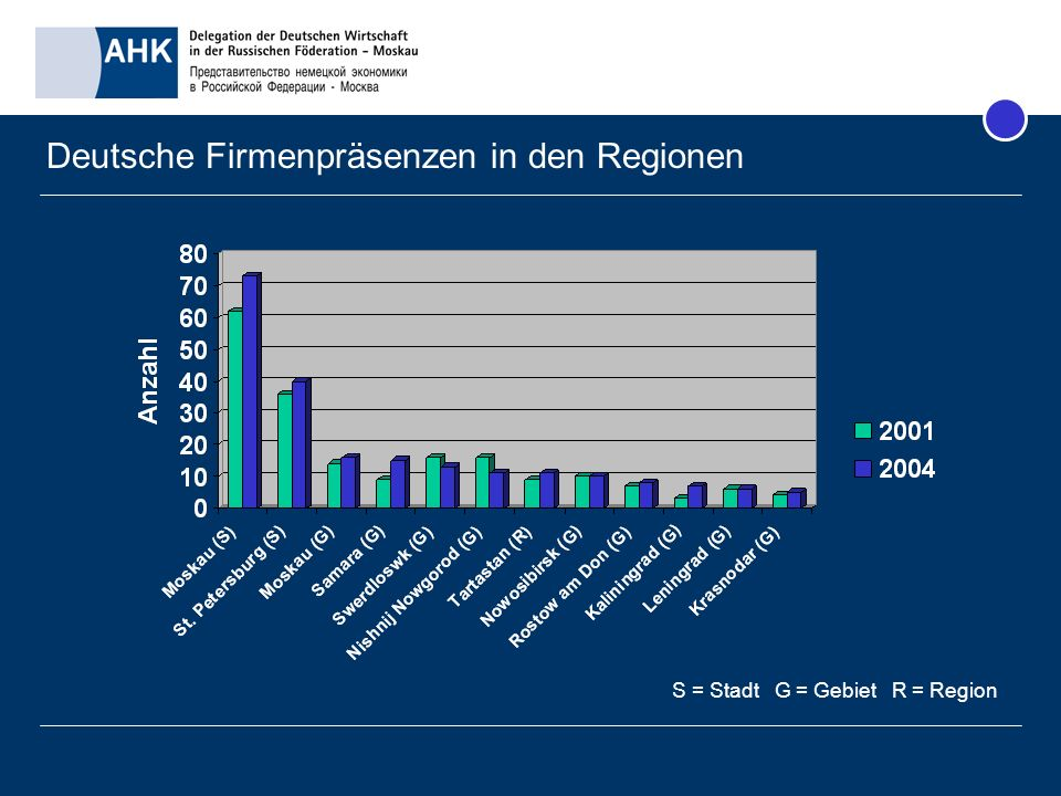 Deutsche Firmenpräsenzen in den Regionen