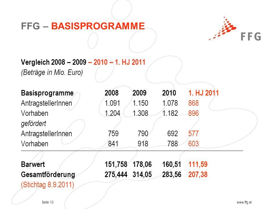 FFG – BASISPROGRAMME Vergleich 2008 – 2009 – 2010 – 1. HJ 2011