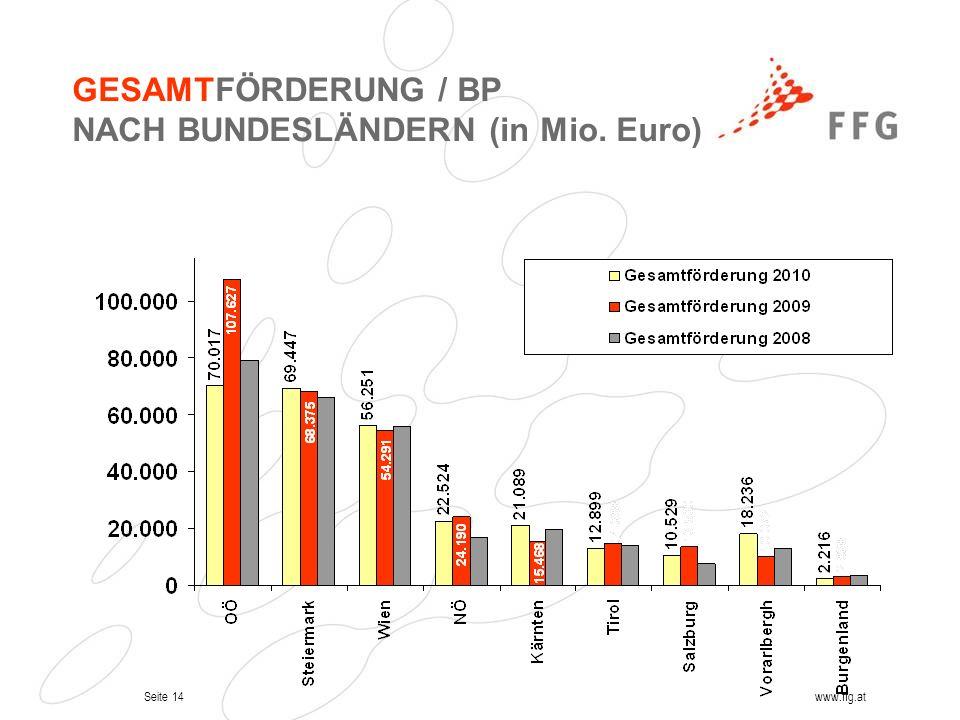 GESAMTFÖRDERUNG / BP NACH BUNDESLÄNDERN (in Mio. Euro)