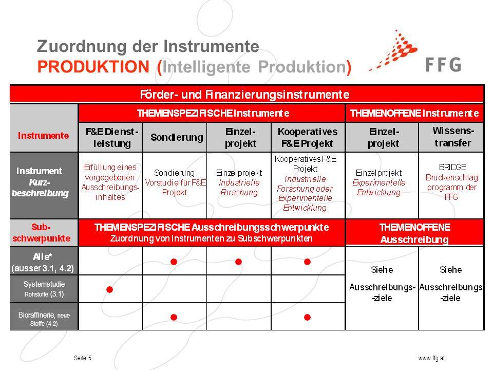 Zuordnung der Instrumente PRODUKTION (Intelligente Produktion)