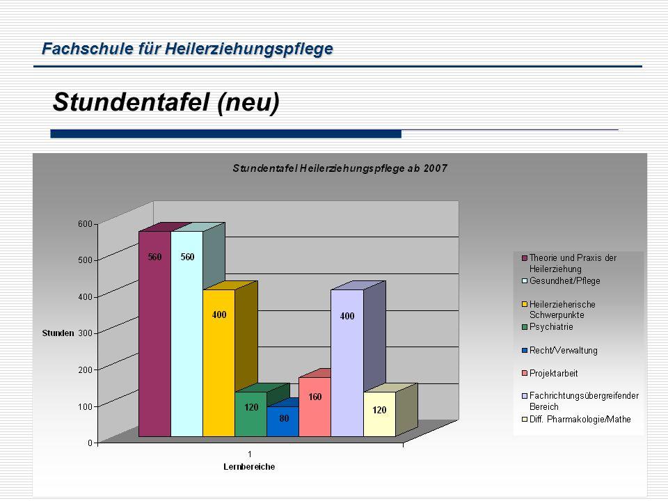 Stundentafel (neu) Bernd Lastering