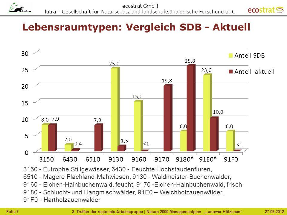Lebensraumtypen: Vergleich SDB - Aktuell