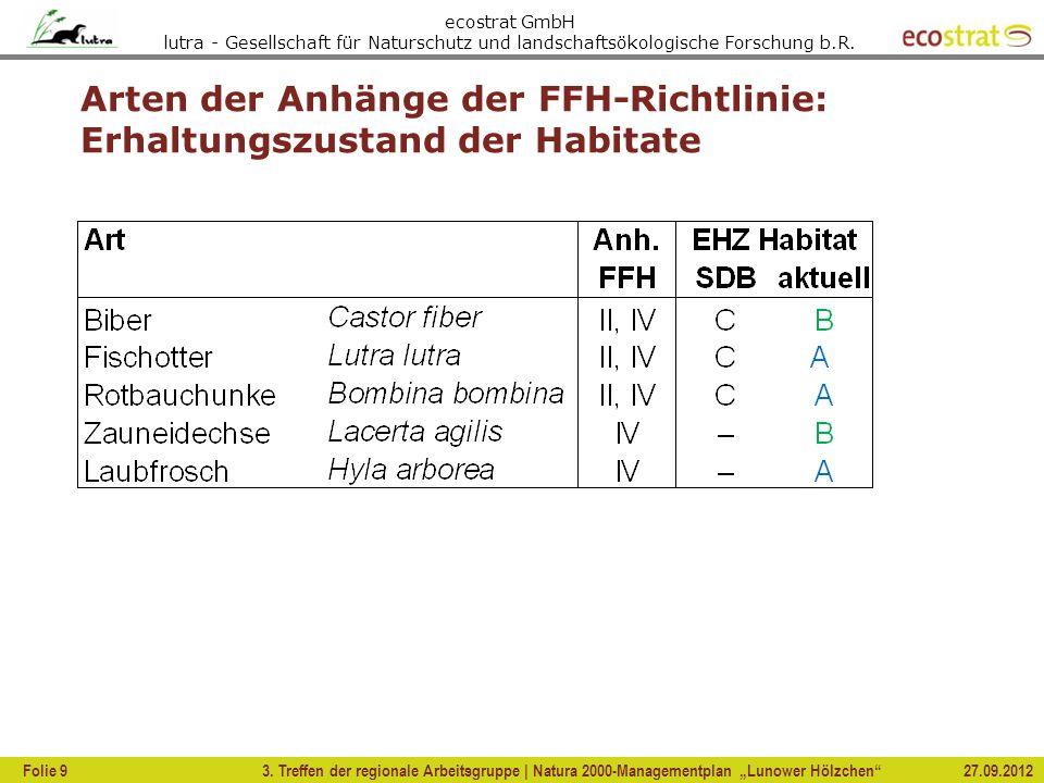 Arten der Anhänge der FFH-Richtlinie: Erhaltungszustand der Habitate