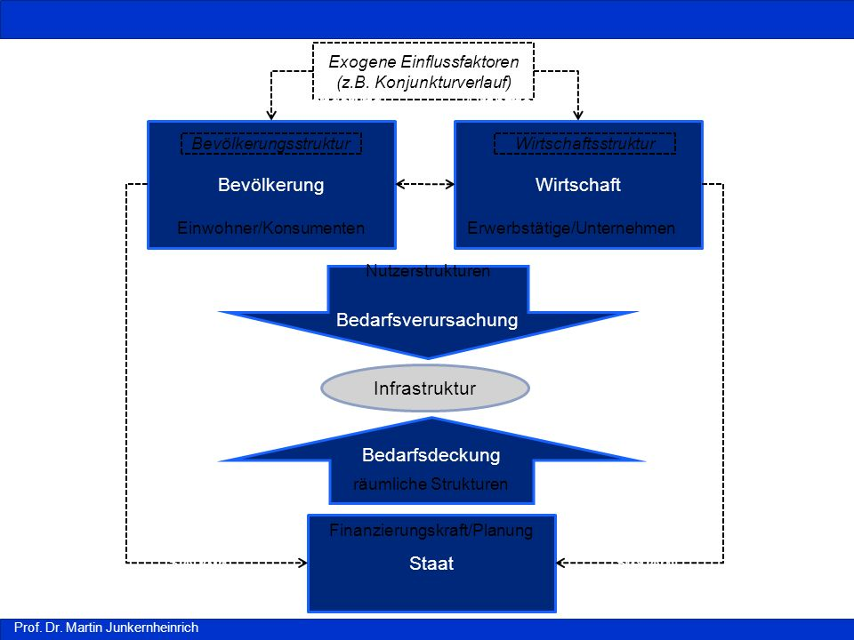 Bevölkerung Wirtschaft Bedarfsverursachung Infrastruktur