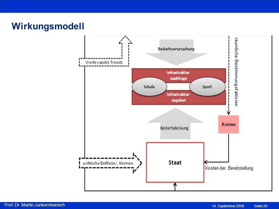 Wirkungsmodell 14. September 2009