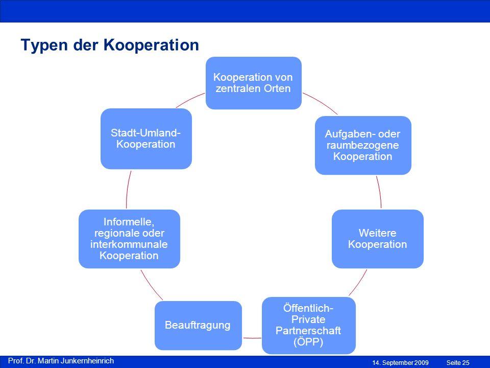 Typen der Kooperation Kooperation von zentralen Orten